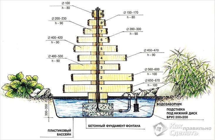Как самому сделать насос для фонтанчика - Keramoplitnn.ru